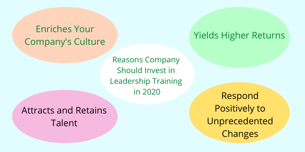 Reasons Company Should Invest in Leadership Training in 2020